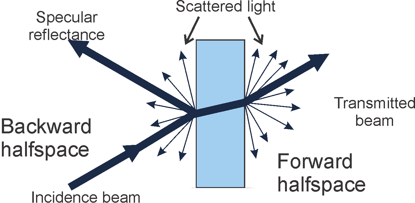Optical front and back scattering